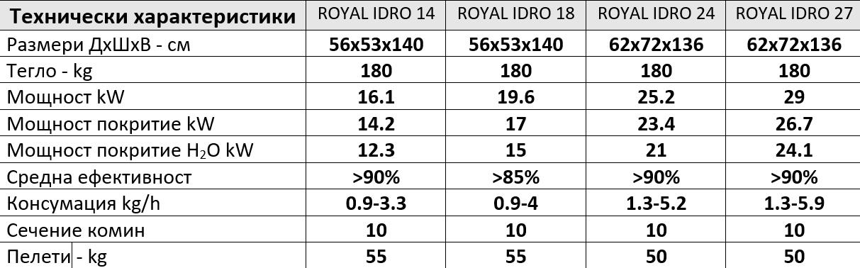 royal-idro-specs